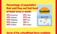 Fast Food Infographic: Holy Crap