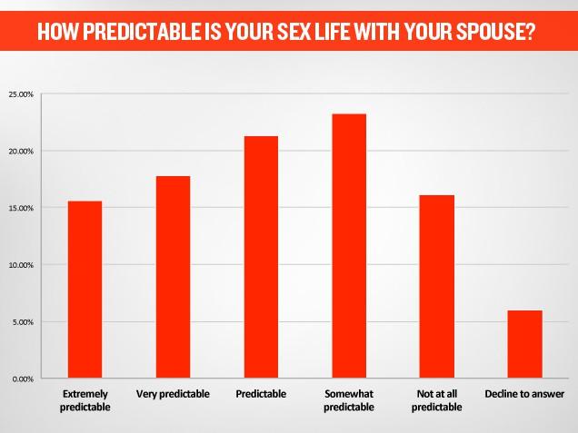 Married Sex Survey 100