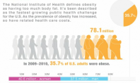 Health Spotting: America is Getting Fat