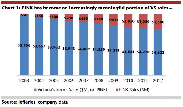 decline of VS pink (Jeffries company data)