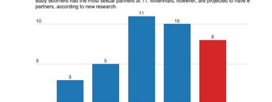 millennial sex stats